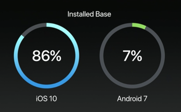 ios10 対 Android7
