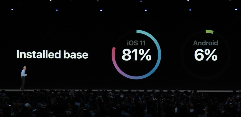 iOS11インストール率