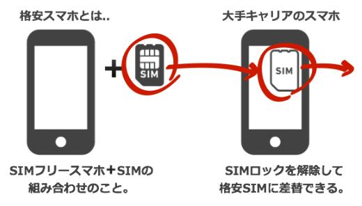 格安SIMおよび格安スマホとは?