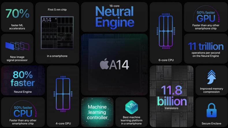 iPhone 12 のA14チップ
